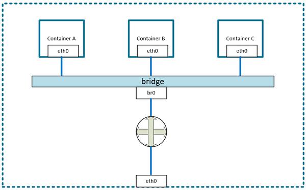 Docker Network flow