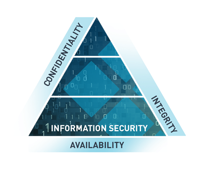 CIA -information-security
